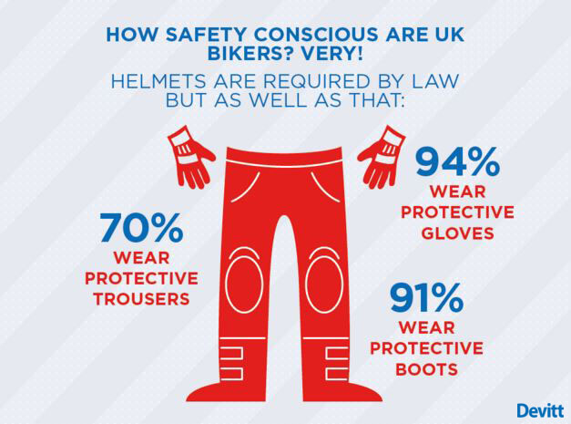 Motorcycle safety gear infographic