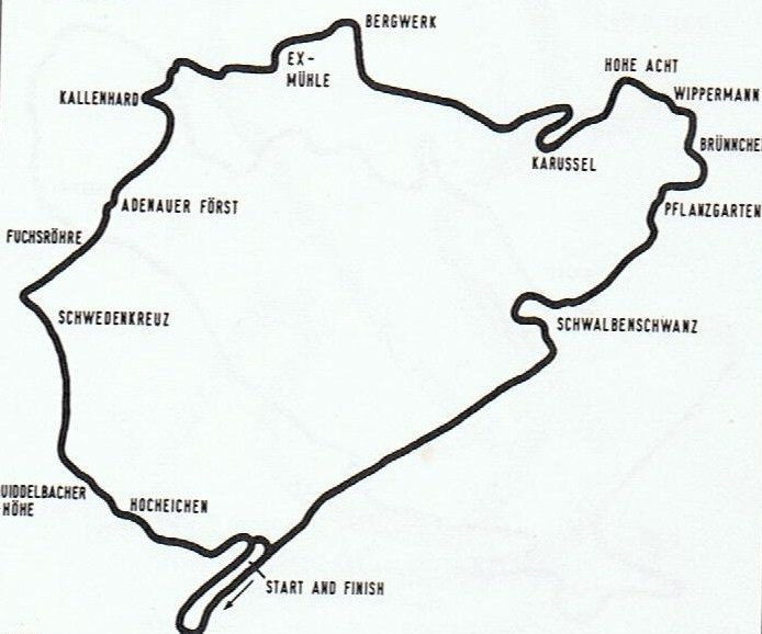 Circuits Nurburgring